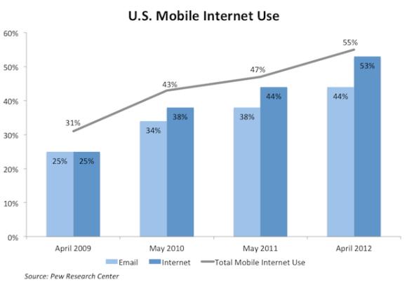 Mobile Website Internet Trend